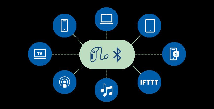 Bluetooth-hoorapparaat