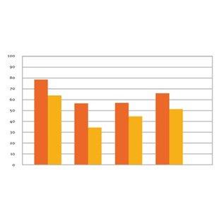 Experienced users prefer Ponto Pro Power