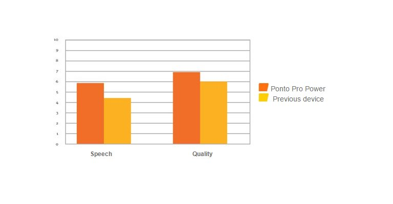 Experienced users prefer Ponto pro Power for significantly better speech understanding