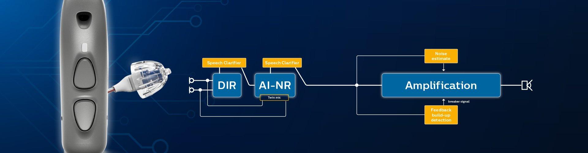 語音地圖2.0概念—採用人工智慧聲音科技的飛利浦HearLink助聽器